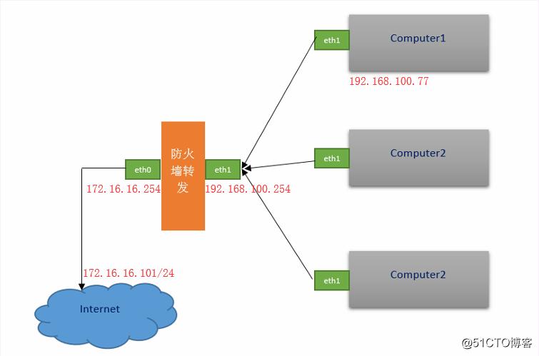 详解iptables防火墙SNAT、DNAT地址转换工作原理及使用
