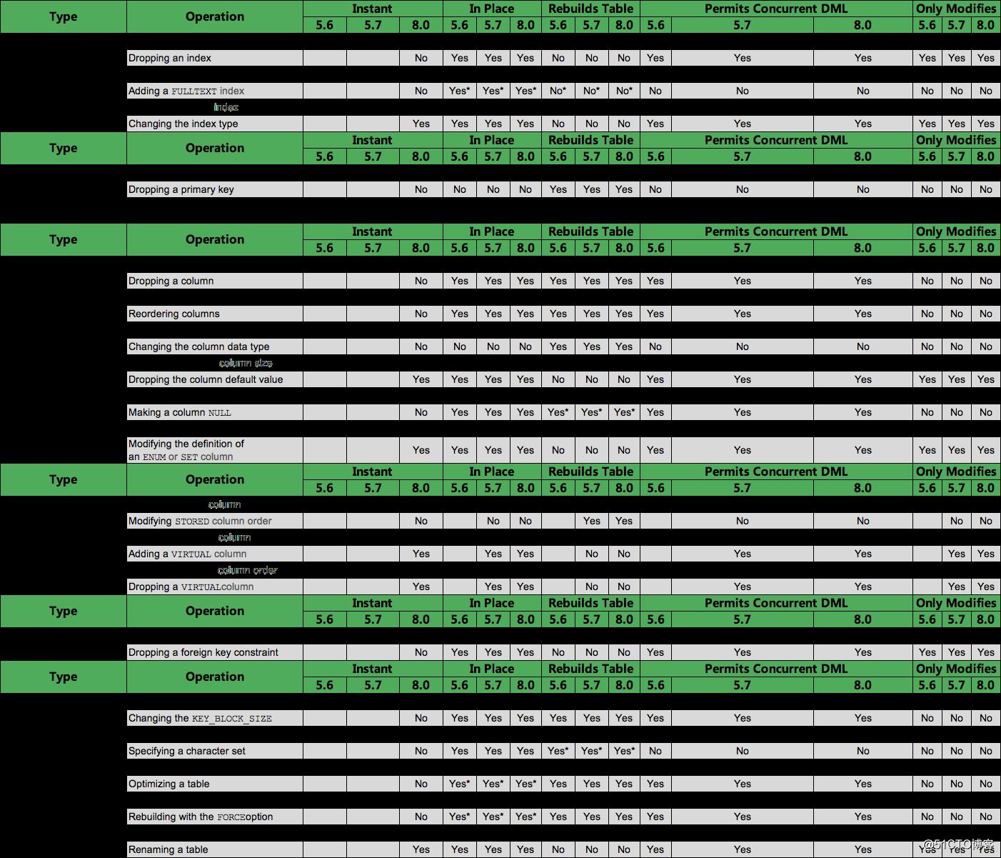MySQL5.6、5.7、8.0在线DDL对比情况