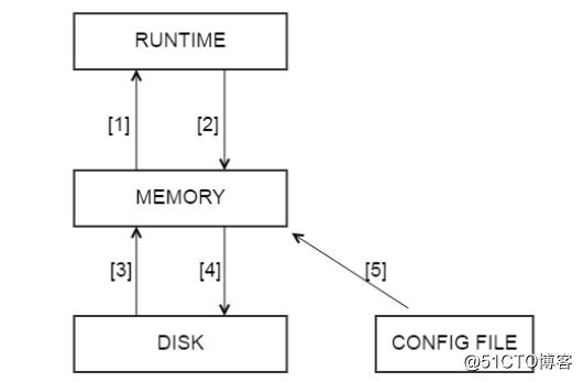 灵活强大的MySQL代理中间件ProxySQL应用实战(2)
