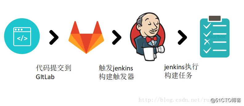 持续集成之 Gitlab 自动化触发 Jenkins 构建项目(四)