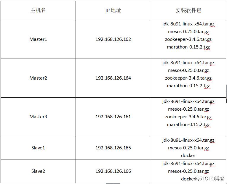 在CentOS7上配置Marathon+Mesos+Docker实战