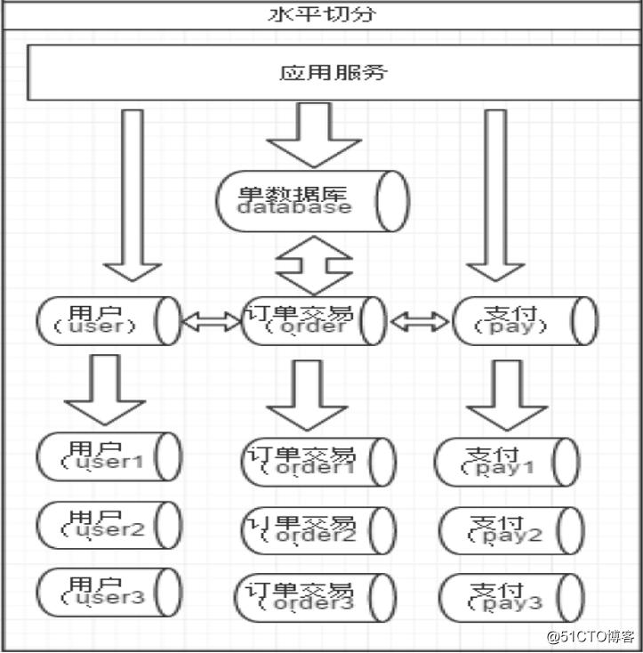 【干货】数据库分库分表基础和实践