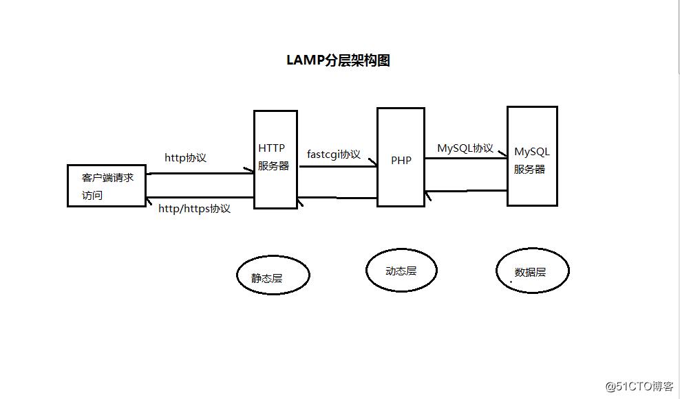 基础运维终章:深入浅出LAMP架构