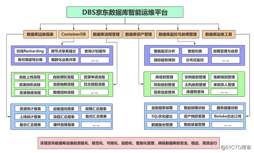 京东数据库运维自动化体系建设之路