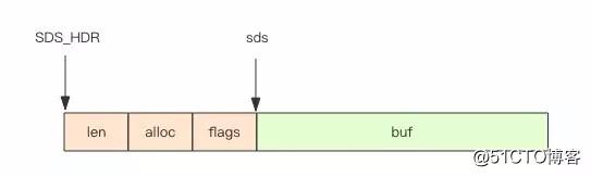 见微知著 —— Redis 字符串内部结构源码分析
