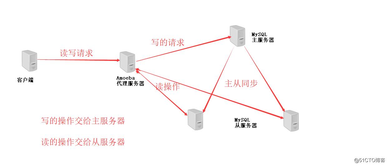 【实战】Amoeba 代理 MySQL 主从复制 + 读写分离 【提供源码包】