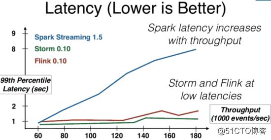 使用ApacheFlink和Kafka进行大数据处理