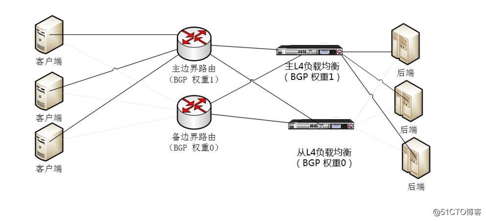 网络负载均衡和代理技术2
