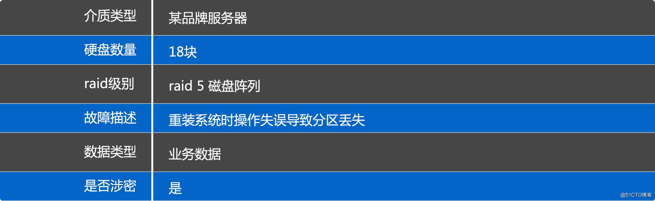 服务器数据恢复、分区丢失恢复