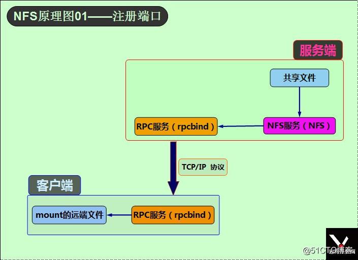 NFS原理图01——注册端口