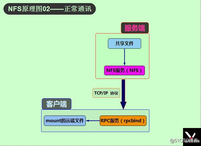 NFS原理图02——正常通讯