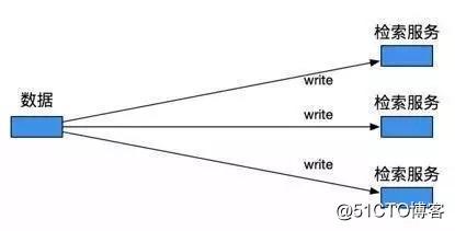 狼厂项目实践:通用检索框架准实时流的设计与实现