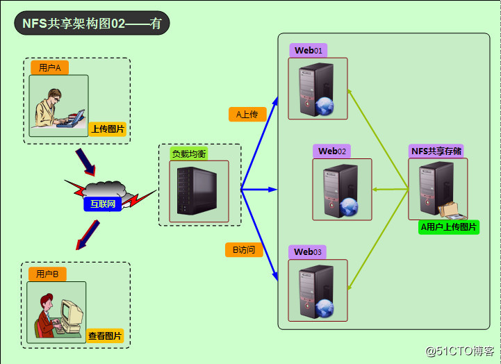 NFS共享架构图02——有