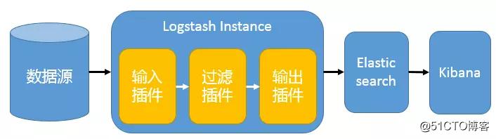 集中式日志分析平台 Elastic Stack(介绍)