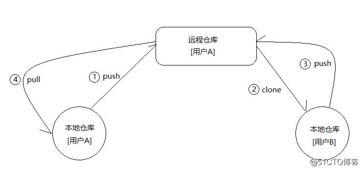 使用Git与GitHub协同开发并搭建私有GitLab代码托管服务器