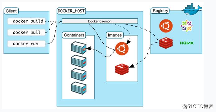 Docker(一):认识Docker