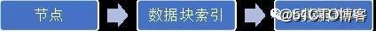 顺丰删库工程师遭开除,难道他不会恢复误删数据?