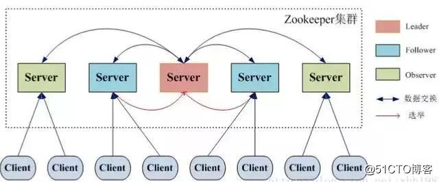 看完这篇文章你就清楚的知道 ZooKeeper的 概念了