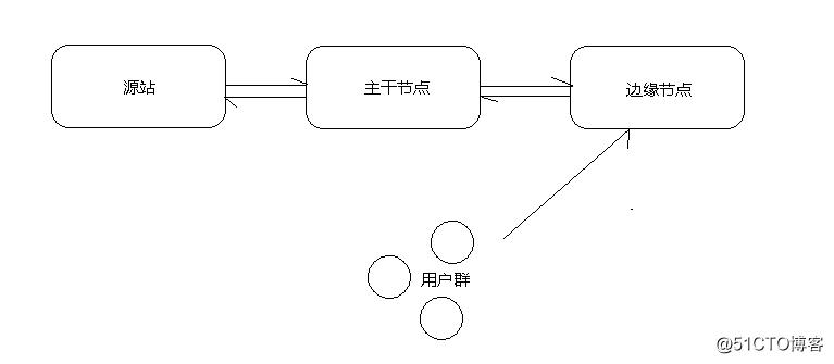 万人直播网络架构与CDN网络