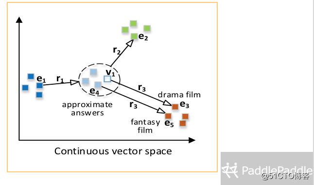 基于向量空间的知识图谱查询及结果解释