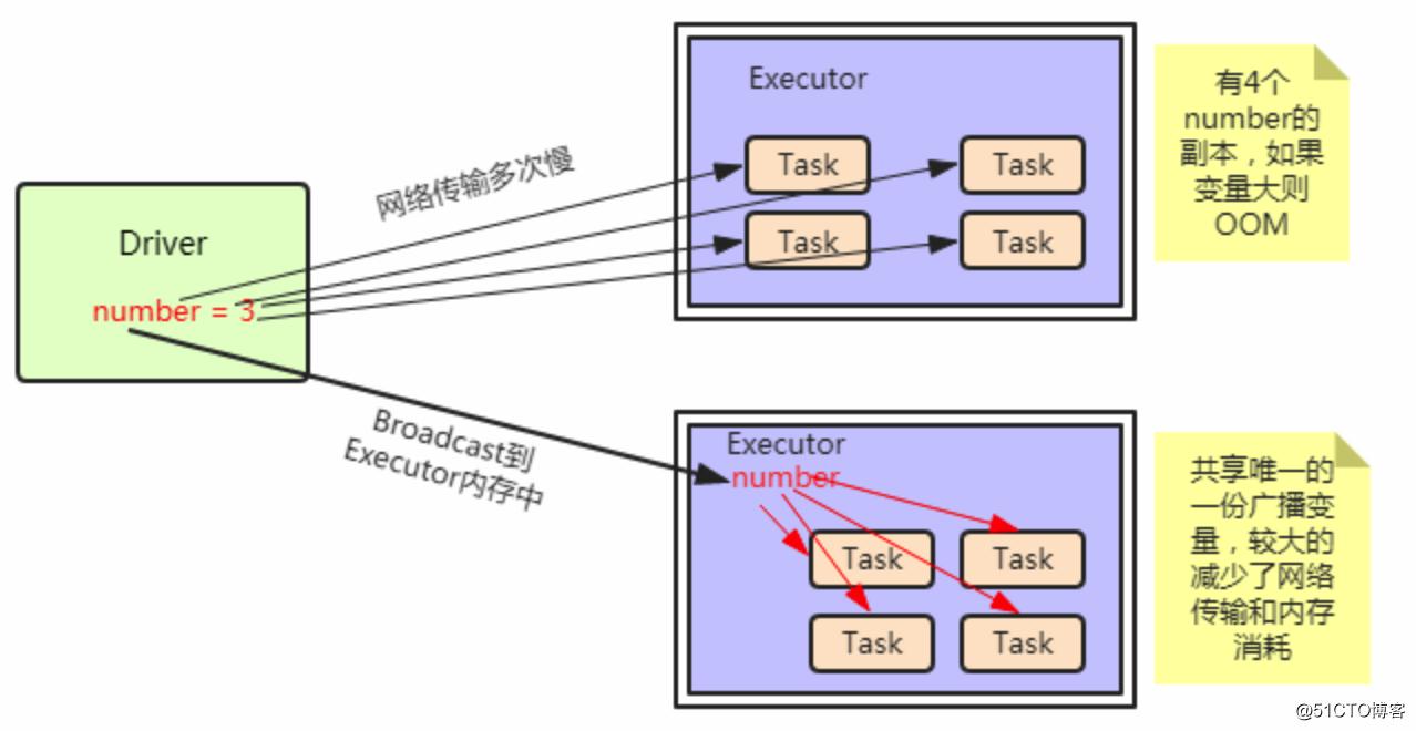 Spark笔记整理(五):Spark RDD持久化、广播变量和累加器