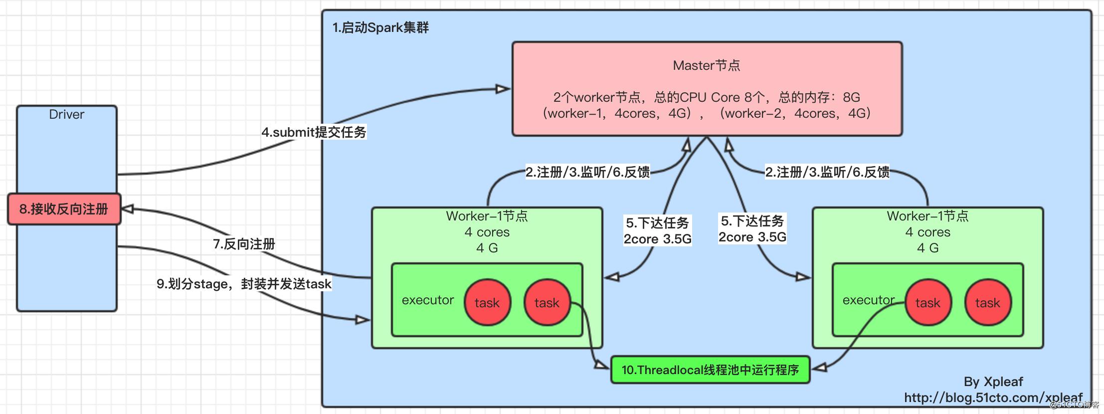 Spark作业运行架构原理解析