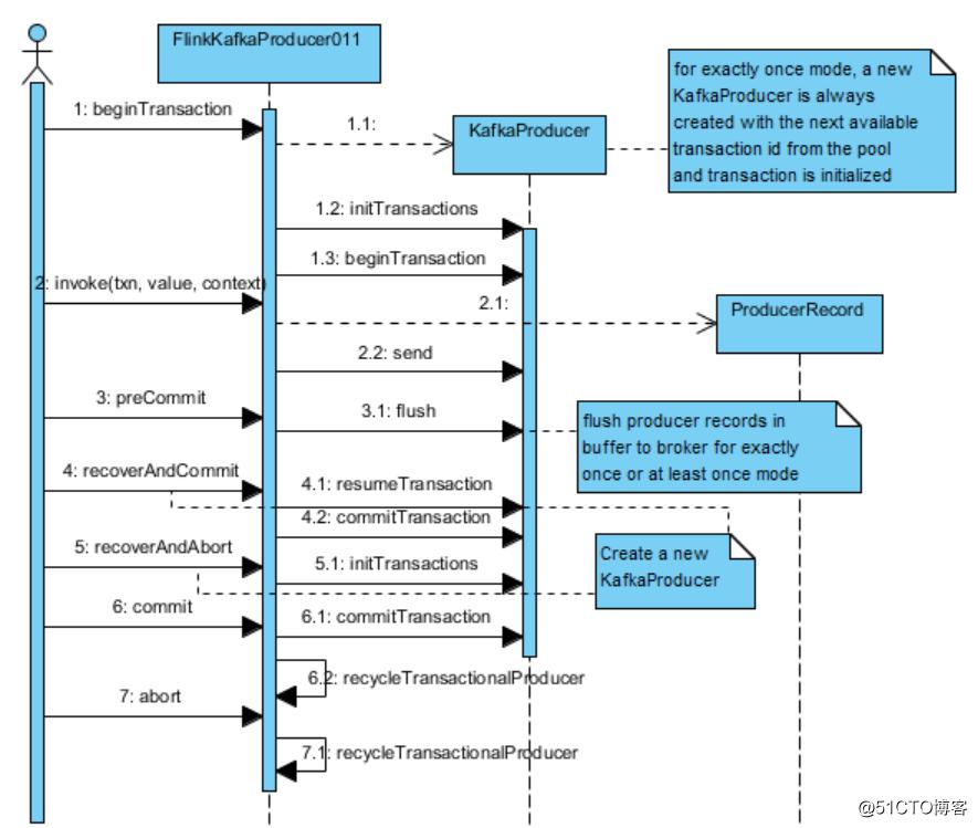 Flink kafka producer with transaction support-帽客移动版-m