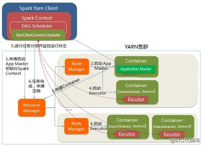 Spark on Yarn作业运行架构原理解析