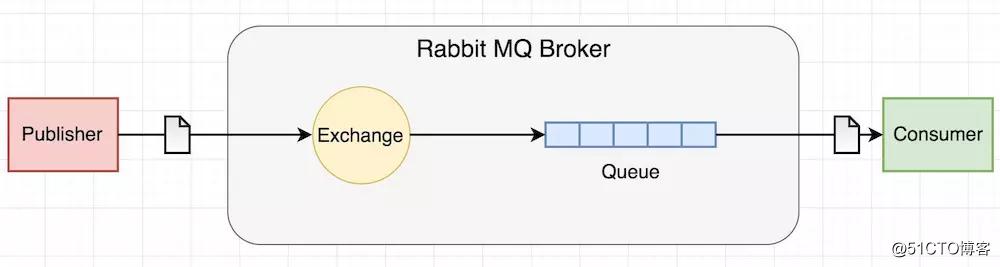探索解析微服务下的RabbitMQ