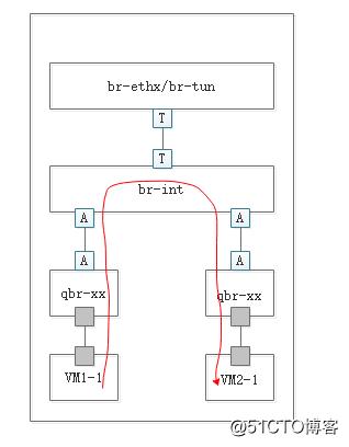 Open stack生产环境中几种常见的网络结构