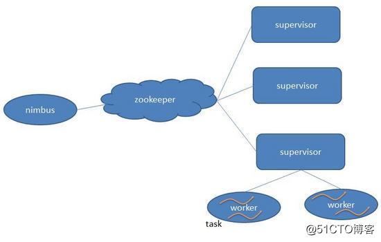 流式处理框架storm浅析