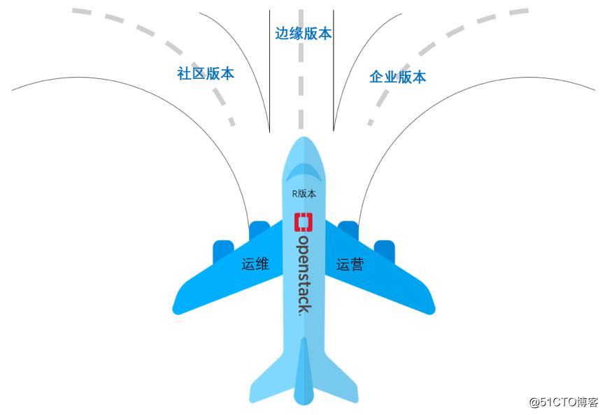 九州云重磅推出基于Rocky版本全新开源云管理平台