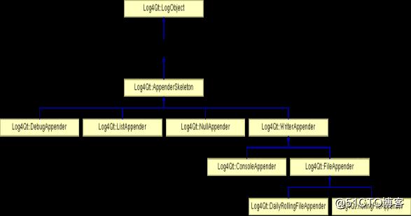 Log4Qt快速入门——Log4Qt日志输出重定向源码解析
