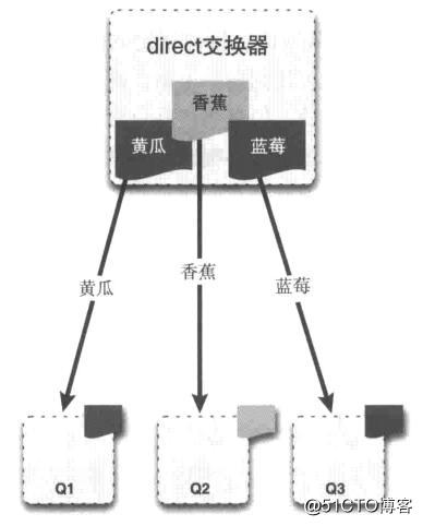 RabbitMQ交换器Exchange介绍与实践