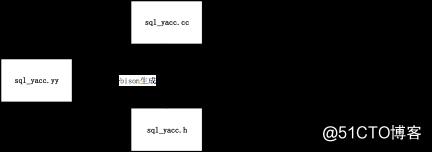 MySQL内核源码解读-SQL解析一