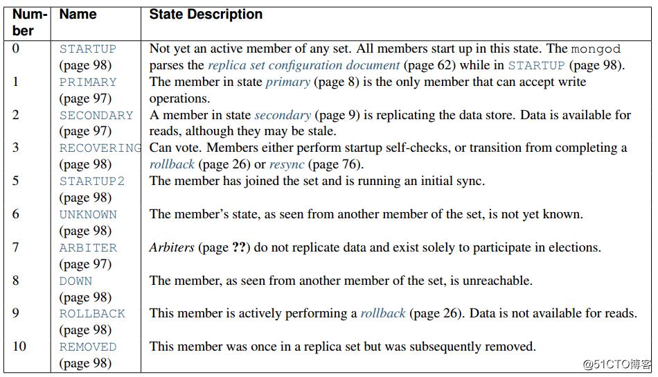 MongoDB复制集成员及状态转换