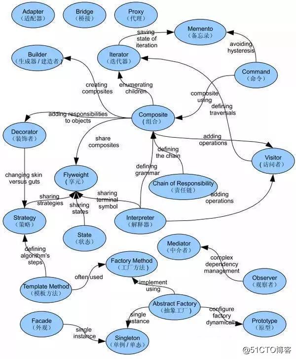 Java程序员怎么才能又轻松又赚钱又拥有技术?
