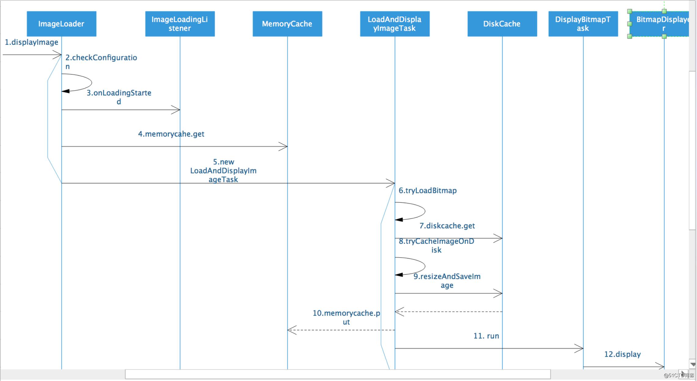 62. ImageLoader源代码-流程分析