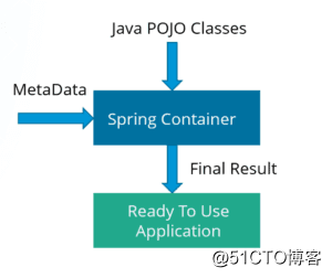 Java面试中常问的Spring方面问题