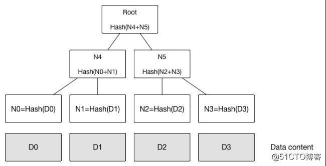 区块链快速入门(六)——区块链密码学与安全相关技术