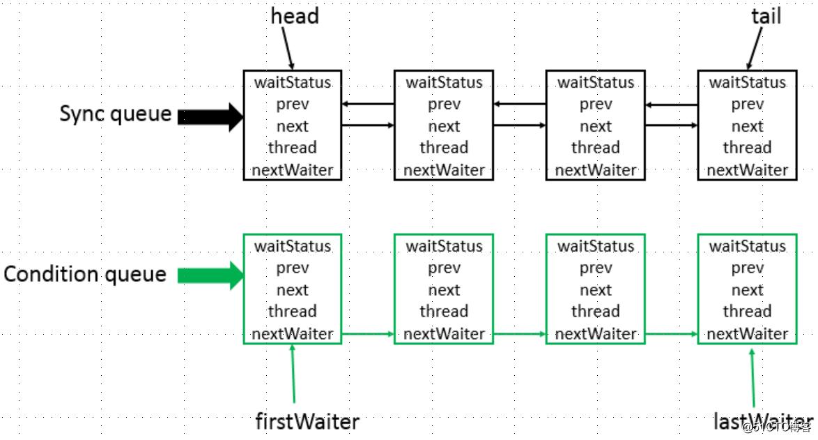 Java并发编程(5)- J.U.C之AQS及其相关组件详解