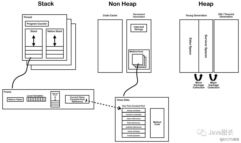 探究Java虚拟机栈