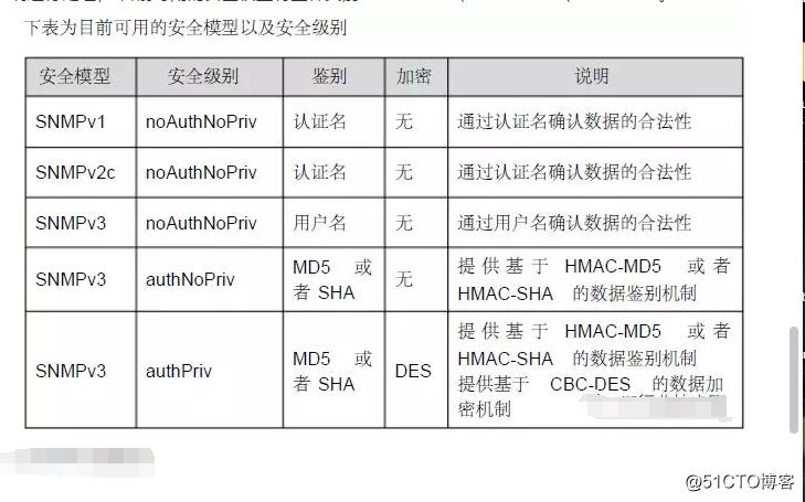 H3C交换机如何配置SNMP协议?