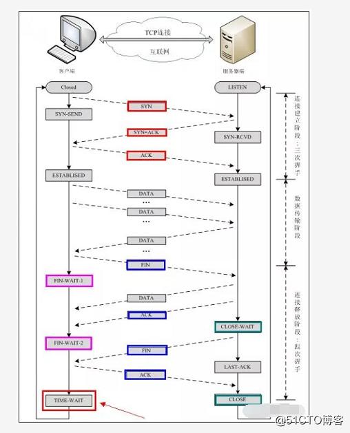 计算机网络基础知识