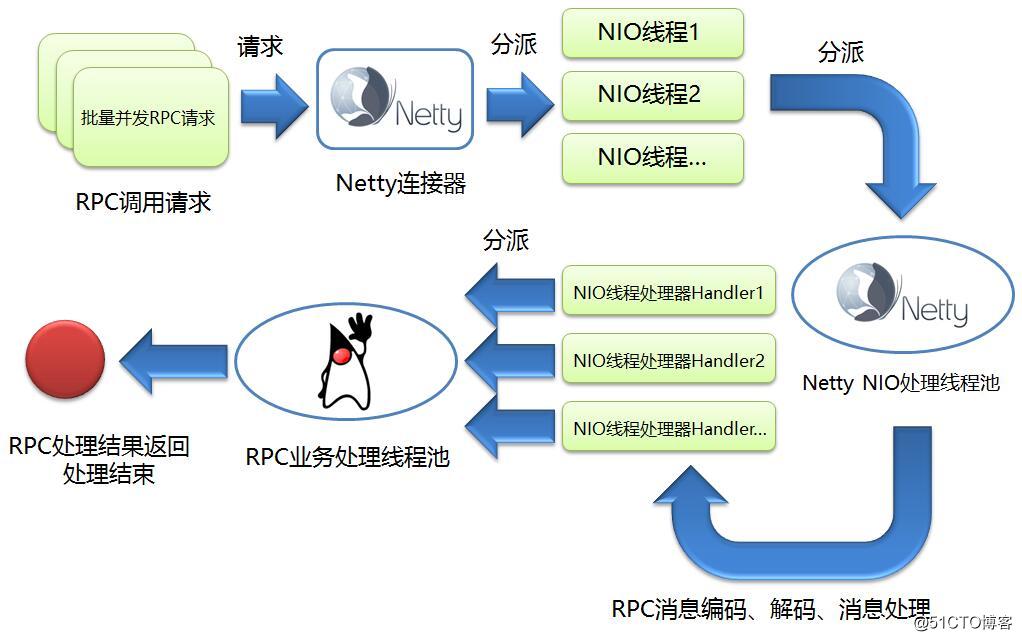 谈谈如何使用Netty开发实现高性能的RPC服务器