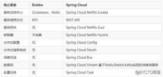 Dubbo和Spring Cloud微服务架构'