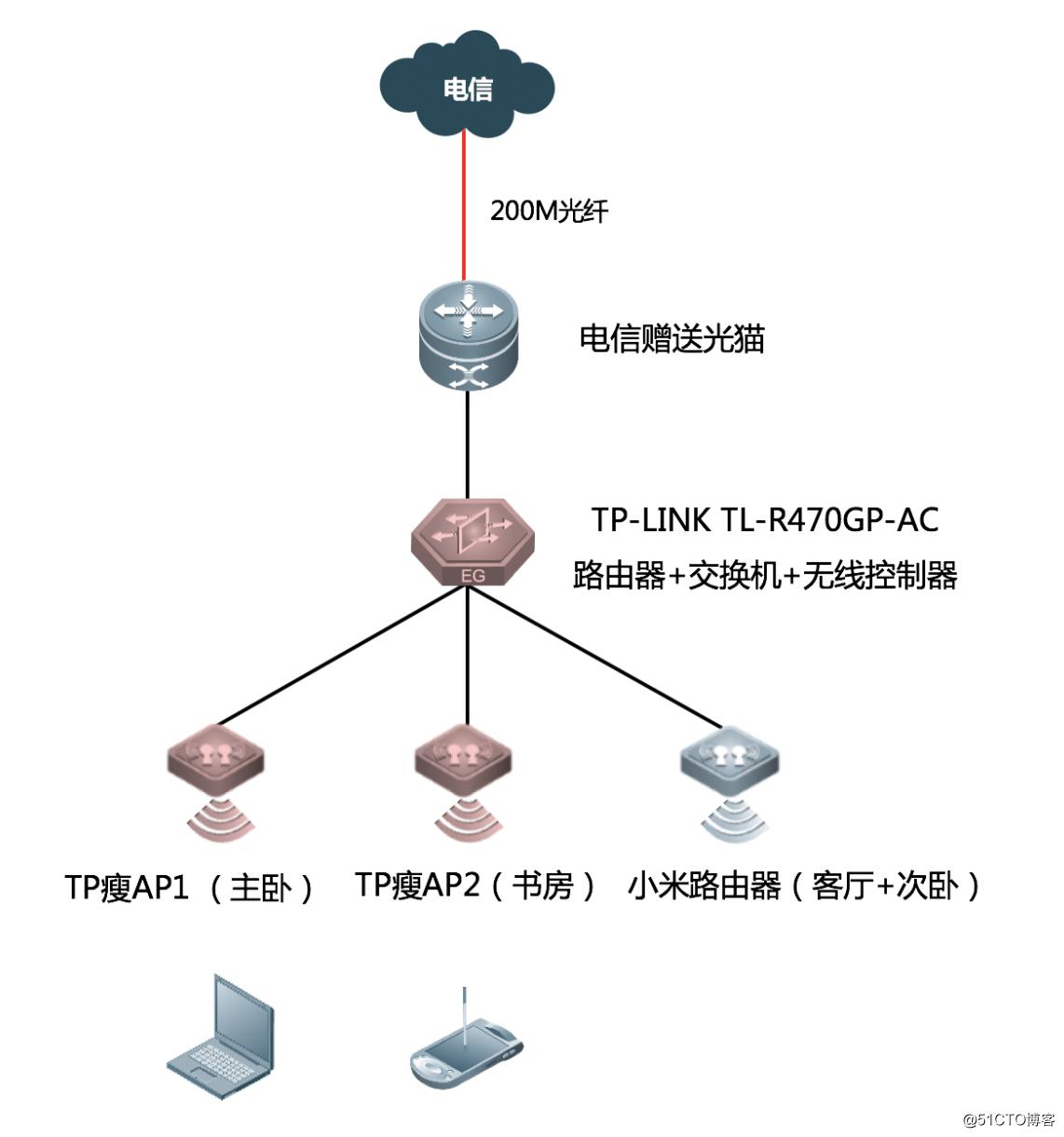 小试牛刀(一):家用级组网规划设计与配置实战