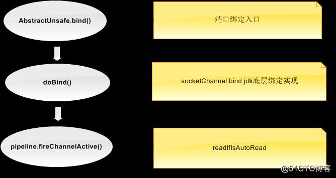 netty源码分析之服务端启动