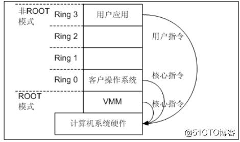 CPU硬件辅助虚拟化技术