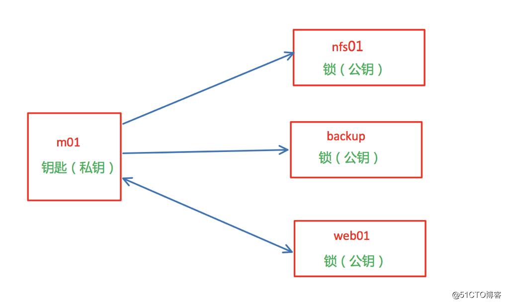 Web集群之SSH批量管理